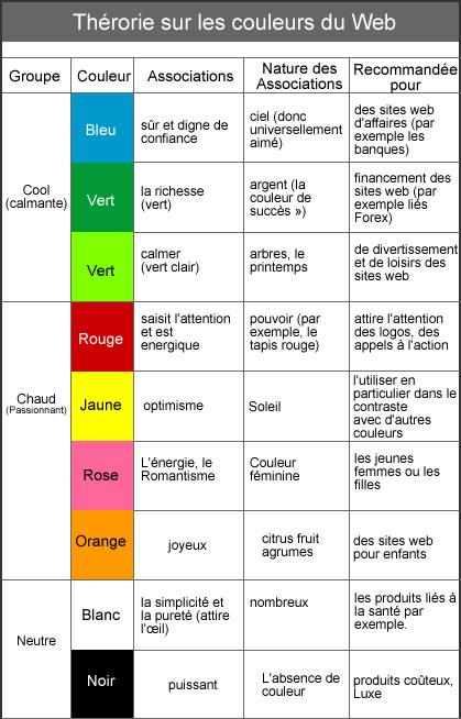 Signification des couleurs pour le web olybop for Architecture symbolique