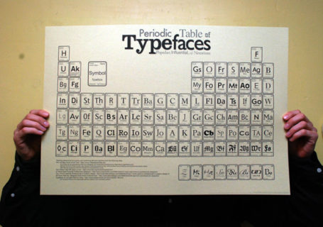 Le tableau périodique de la typographie. 1
