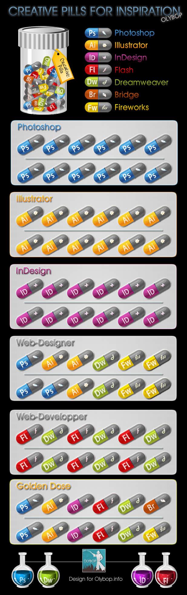 Des petites pilules magiques pour avoir de la créativité - Adobe Pills 2