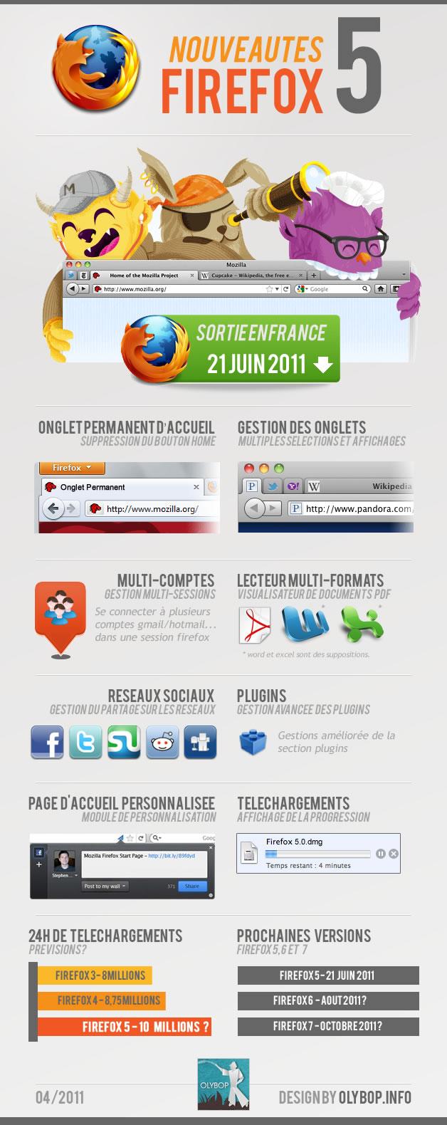 Nouveautés firefox 5 infographie