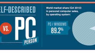 Infographie MAC VS PC