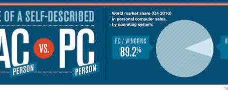 Infographie MAC VS PC 6