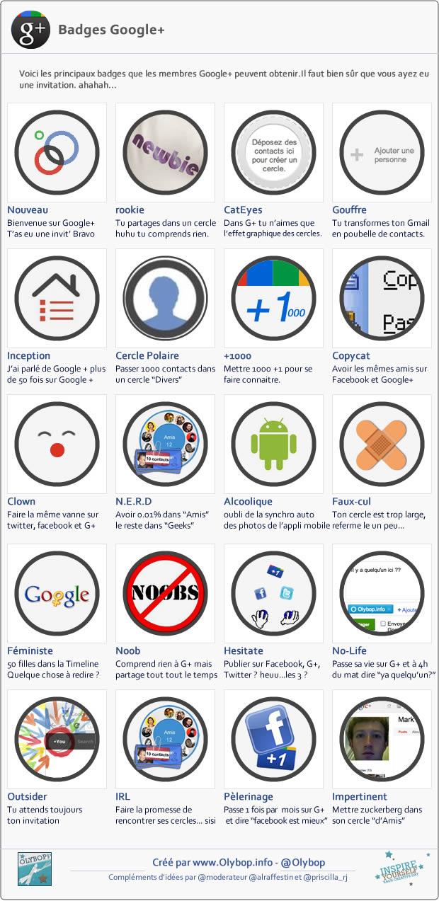Et si Facebook Google+ et Twitter avaient des Badges comme Foursquare. 4