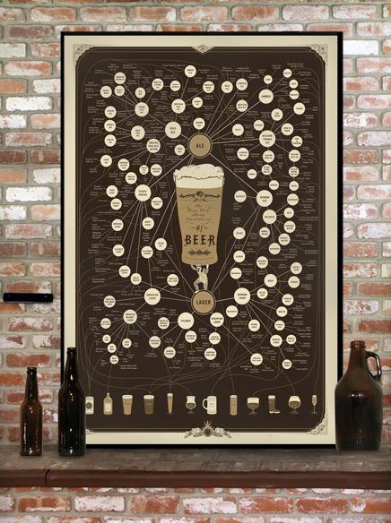 Poster Design sur la bière ! 2
