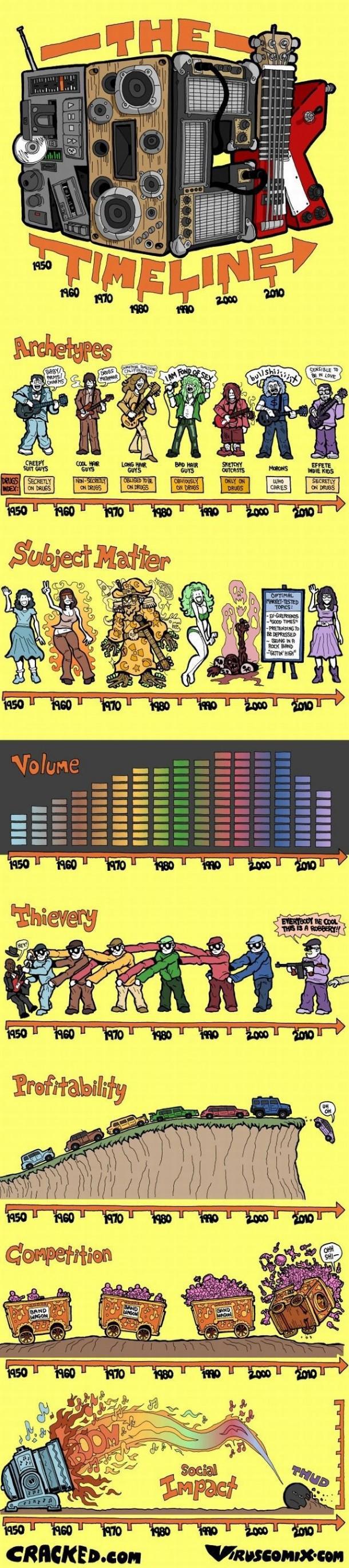 histoire du rock infographie