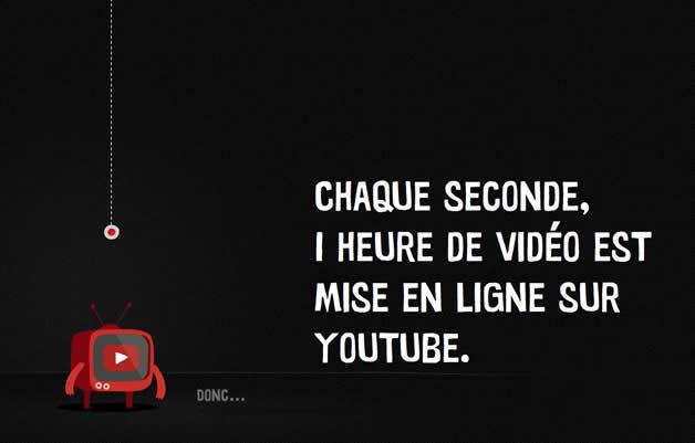 Que ce passe t'il sur youtube en 1 minute ? 20