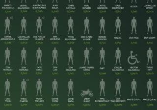 infographie des morts liés à Walter dans Breaking Bad 1