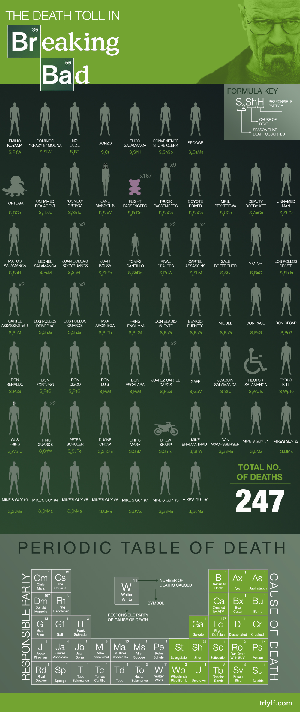 infographie Breaking Bad death