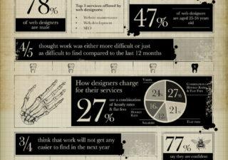 Infographie : L'anatomie d'un Web Designer 1