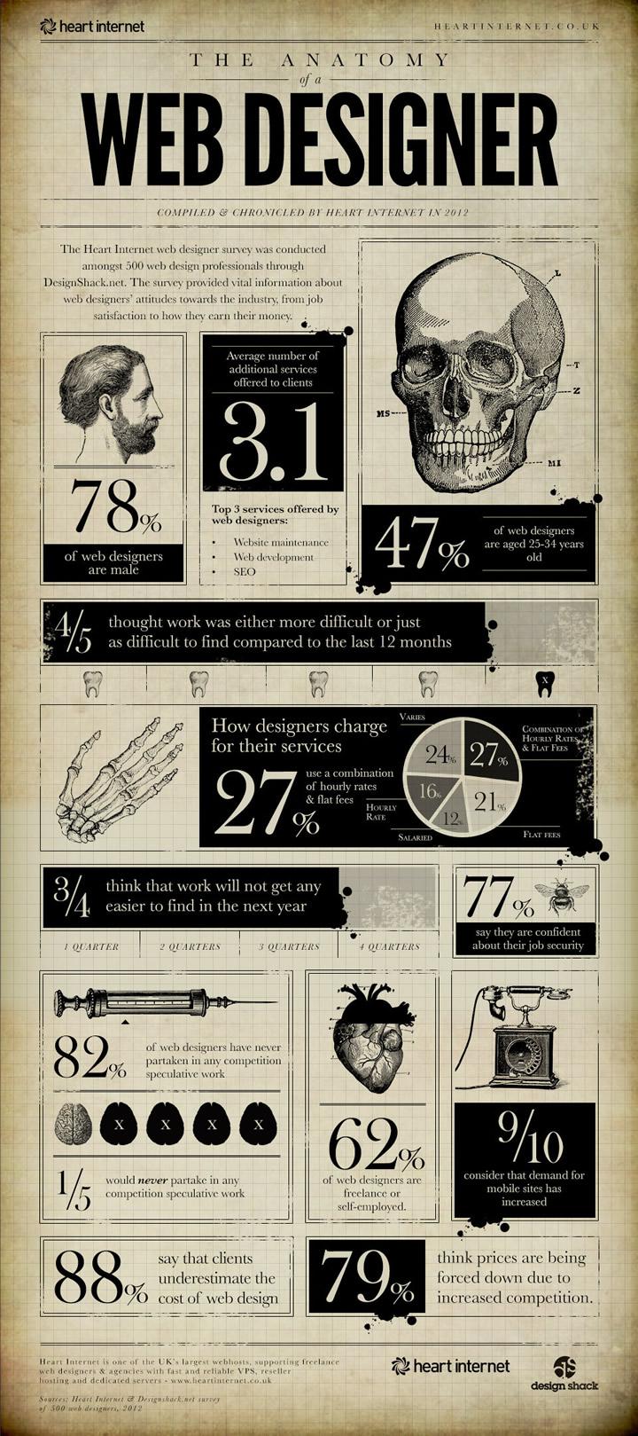 Infographie : L'anatomie d'un Web Designer 2