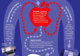 Infographie : L'anatomie d'une rumeur Apple 1