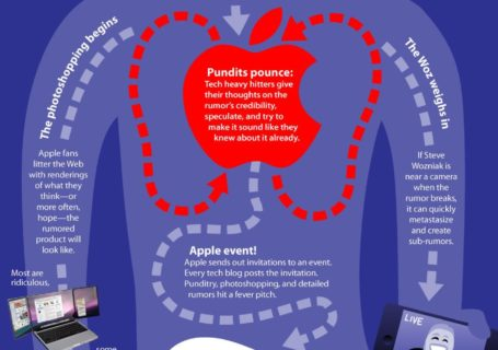 Infographie : L'anatomie d'une rumeur Apple 12