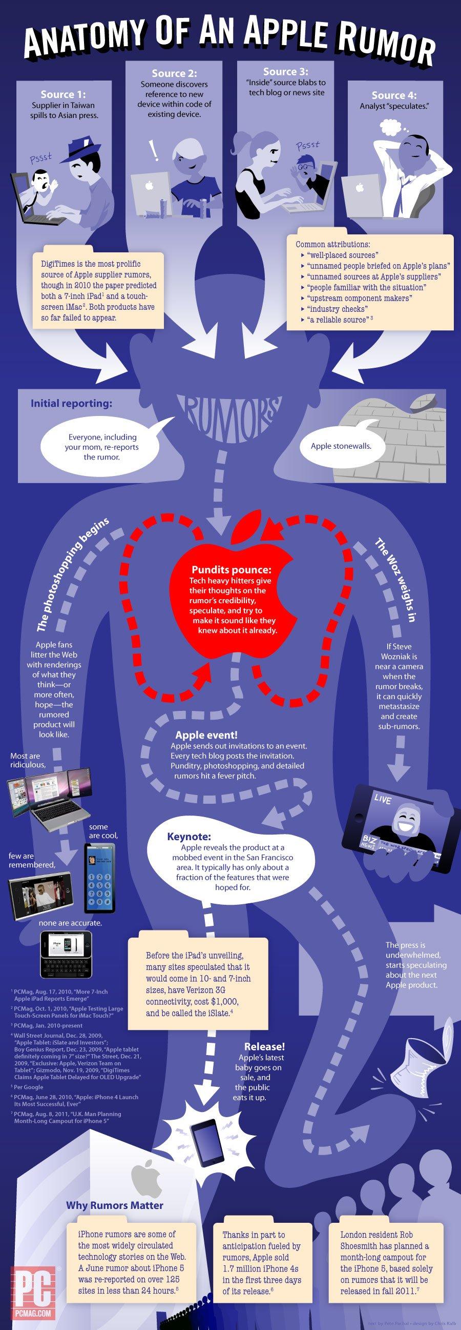 Infographie : L'anatomie d'une rumeur Apple 2