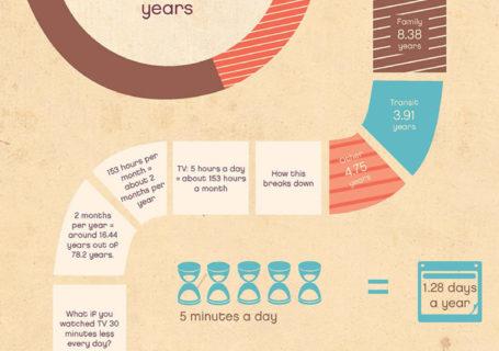 Infograghie : Ne perdez pas votre temps, la vie est courte. 3