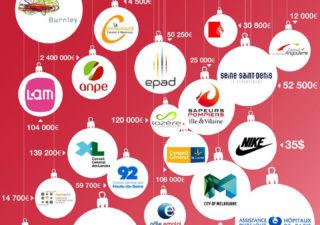Logo : Combien ont coûté les Logos de marques ?
