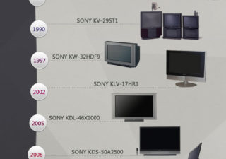 Infographie : L'histoire de la télévision chez Sony + Création Branding