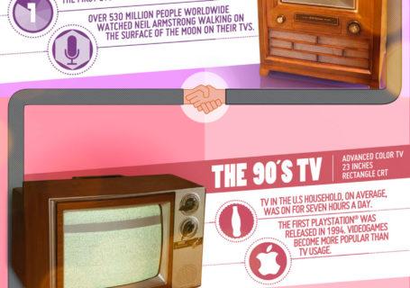Infographie : l'évolution de la télévision 4