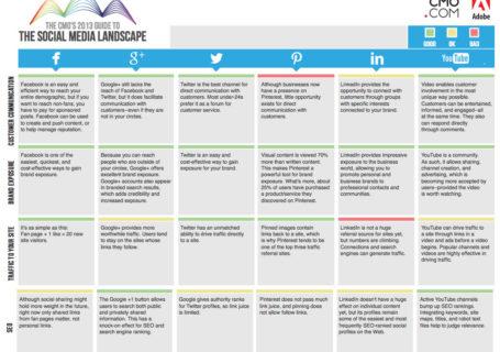 Infographie : Le guide des Médias sociaux 2013 1