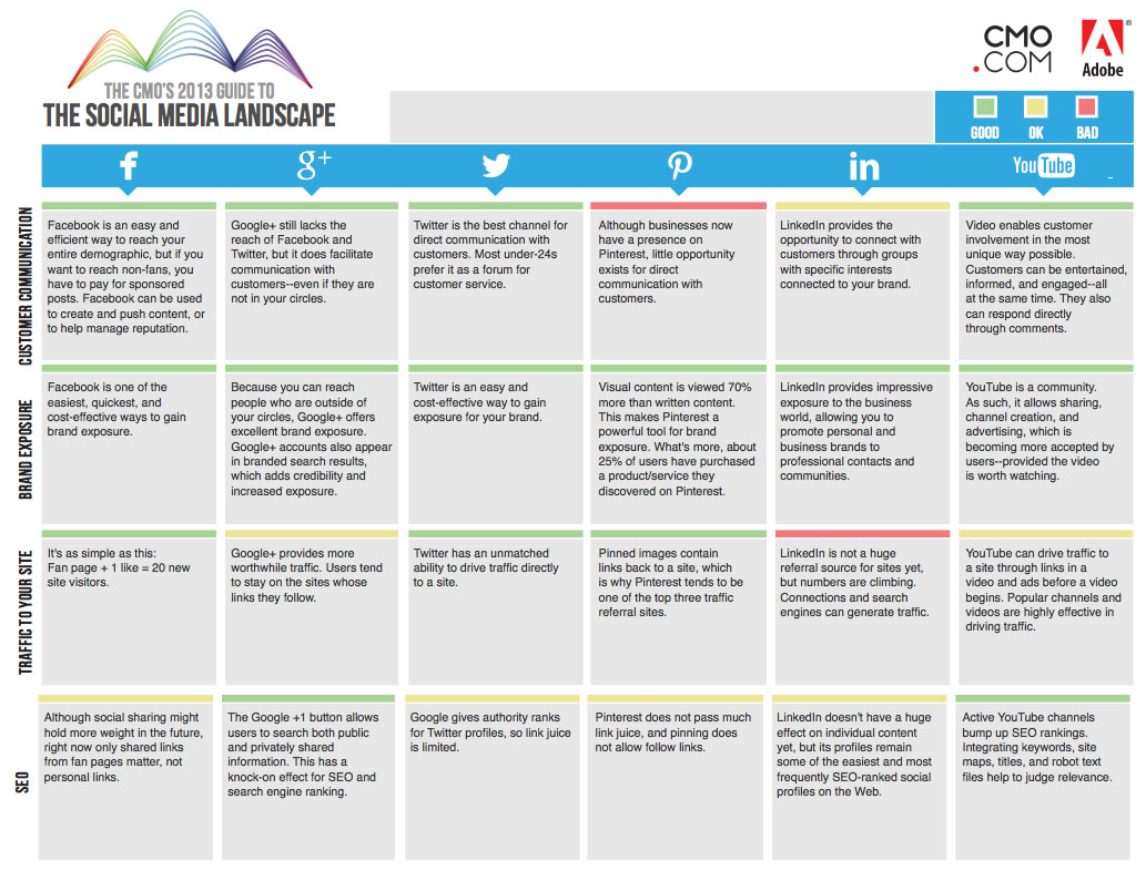 poids des medias sociaux 2013