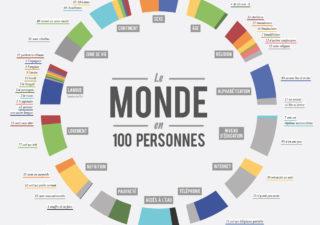 Infographie : Le monde en 100 personnes 1