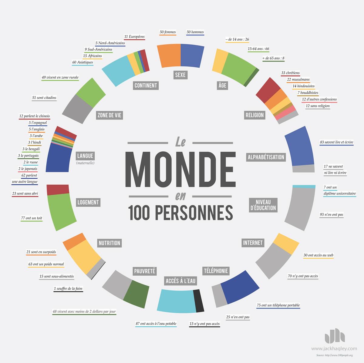 infographie le monde 100 personnes