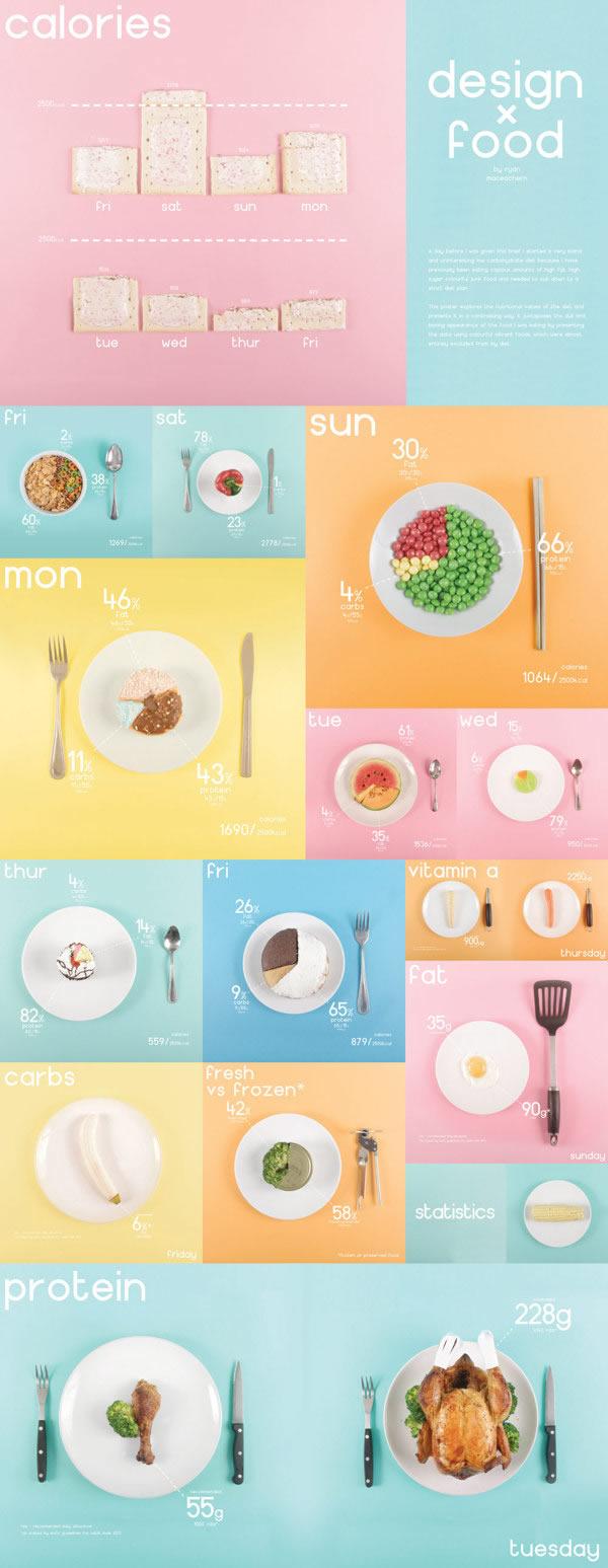 design c food (1)