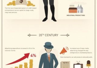 Infographie : Les évolutions des entrepreneurs 1