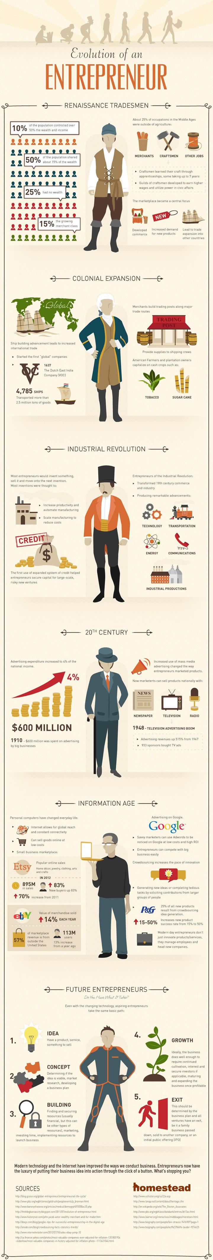 infographie evolutions entrepreneurs