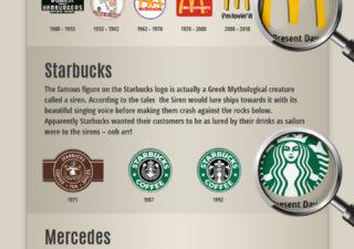Infographie : L'historique des Logos 1