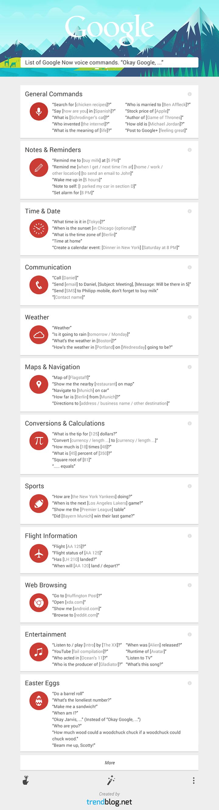 infographie fonctionnalités google now