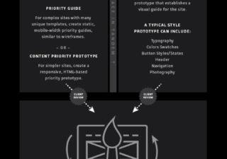 Quels est le bon process pour créer en Responsive Design ?