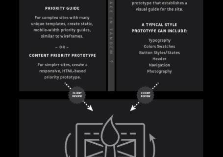 Quels est le bon process pour créer en Responsive Design ? 12