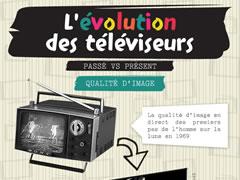 L'évolution des téléviseurs