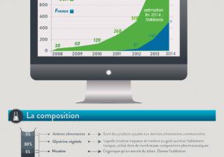 Infographie : Nouveaux Chiffres de la cigarette électronique en 2014 1