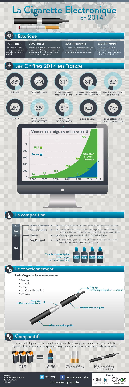 infographie-chiffres-e-cig-2014
