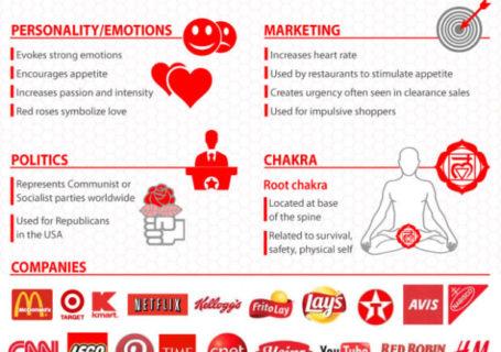 [Dossier] Infographie : Psychologie des couleurs des Logos 2
