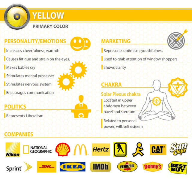 Psychologie-couleurs-info-yellow