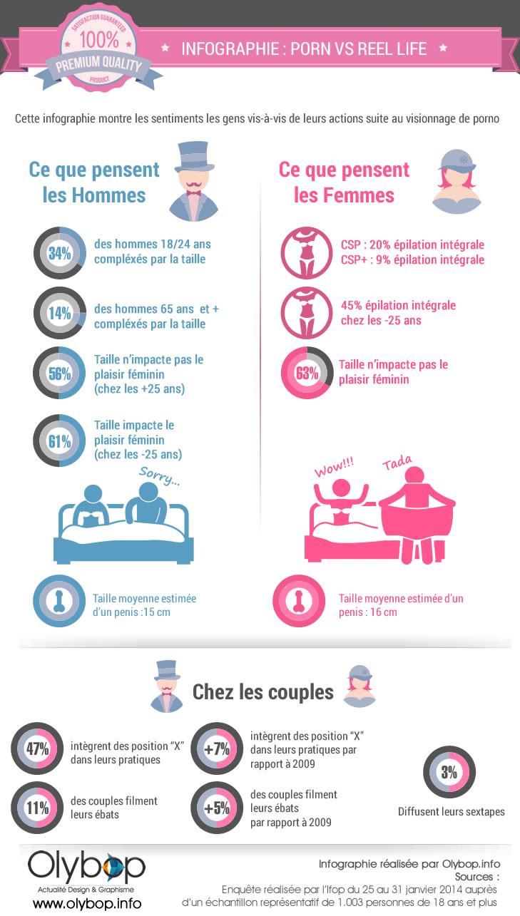 Infographie : Le Porno VS Reel Life