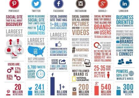Infographie : Les chiffres des réseaux sociaux en 2014 3