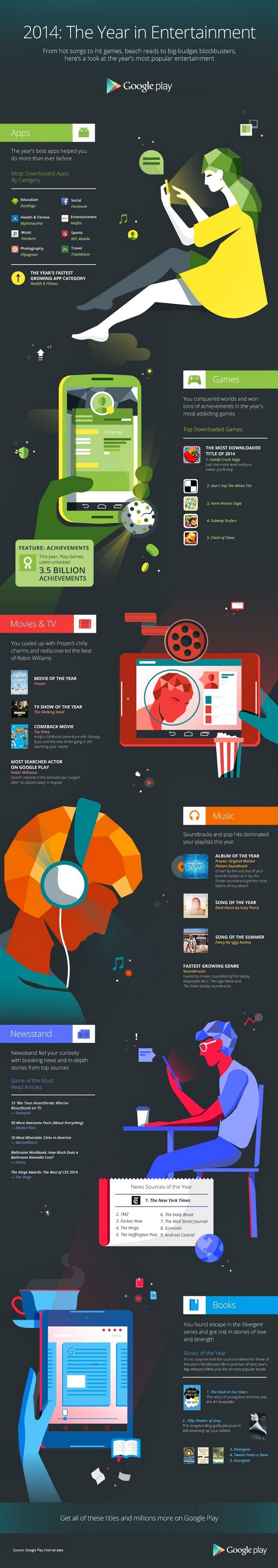 google-play-entertainment-2014-review