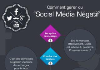 Infographie : Comment gérer le social média négatif ?  1