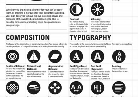 Infographie : The Design of a Sign 2