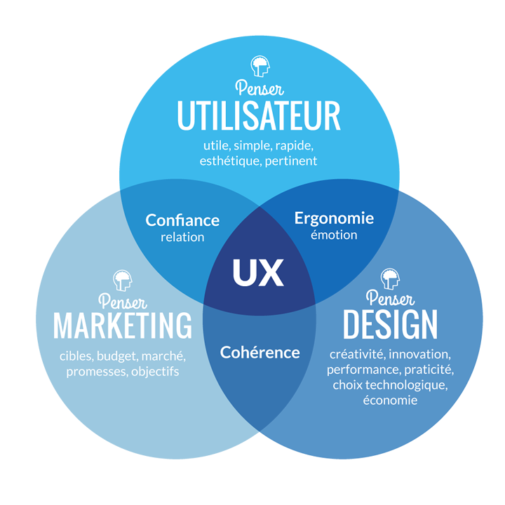 UX-vs-marketing