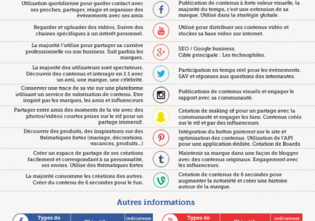 Infographie : Cartographie des réseaux sociaux ( Version Française Nov 2015) 10