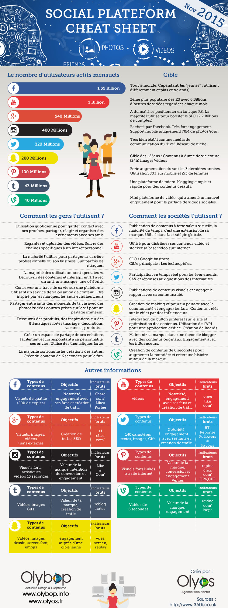 infographie social nov 2015