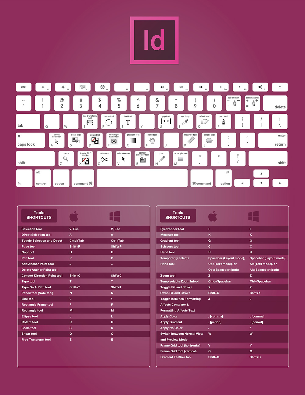 raccourcis-clavier-indesign