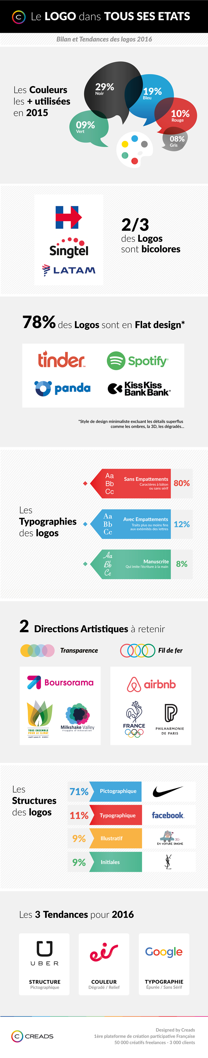 Infographie-Creads-Logos2016