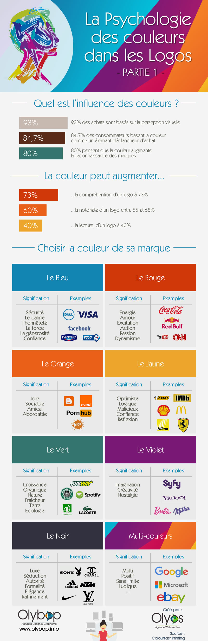 signification-couleurs-2016-infographie-olybop