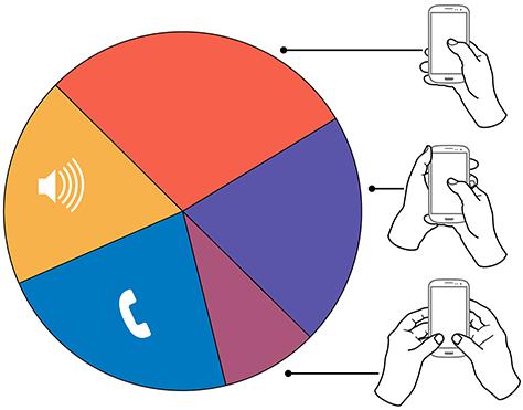 Schéma de l'utilisation du mobile avec les mains