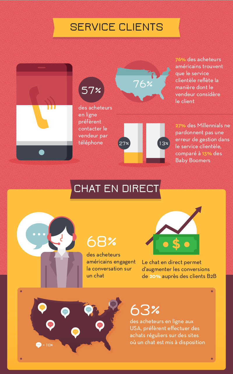 09-infographie-ecommerce-2016-psychologie-service